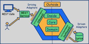 Hexagonal architecture in Java