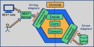 Hexagonal Architecture diagram